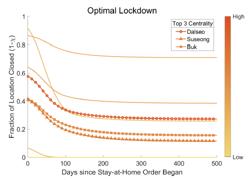 Estimating the gains from spatially targeted lockdowns against Covid-19 8