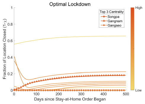 Estimating the gains from spatially targeted lockdowns against Covid-19 9