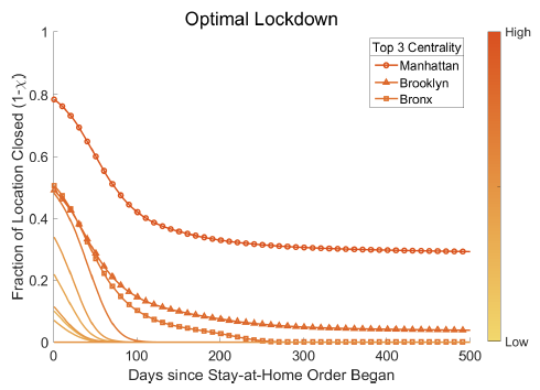 Estimating the gains from spatially targeted lockdowns against Covid-19 10