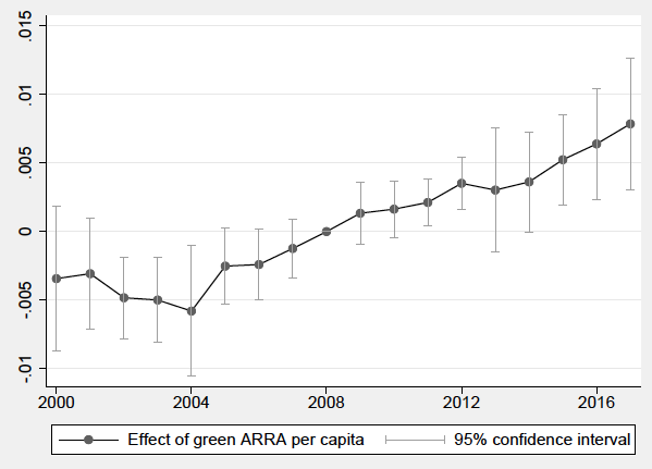 Green stimulus, jobs and the post-pandemic green recovery 2
