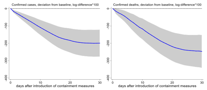 The effect of containment measures on the COVID-19 pandemic 2