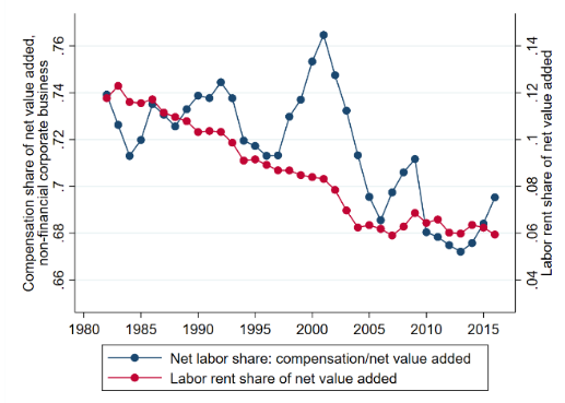 Declining worker power versus rising monopoly power 3