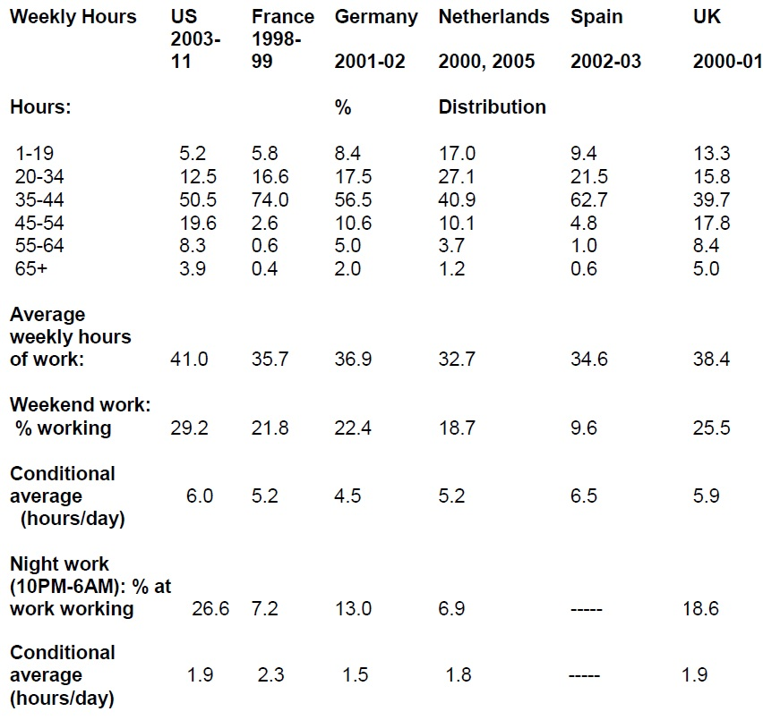 Americans Work Long And At Strange Times | Vox, Cepr'S Policy Portal